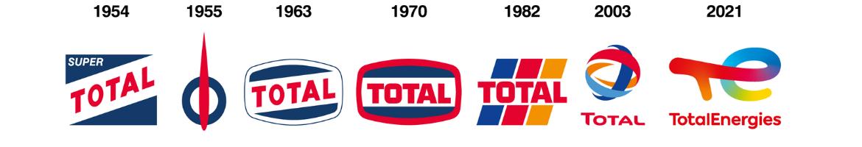 evolucion logo TotalEnergies.png